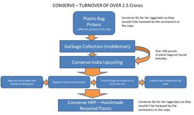 Conserve India